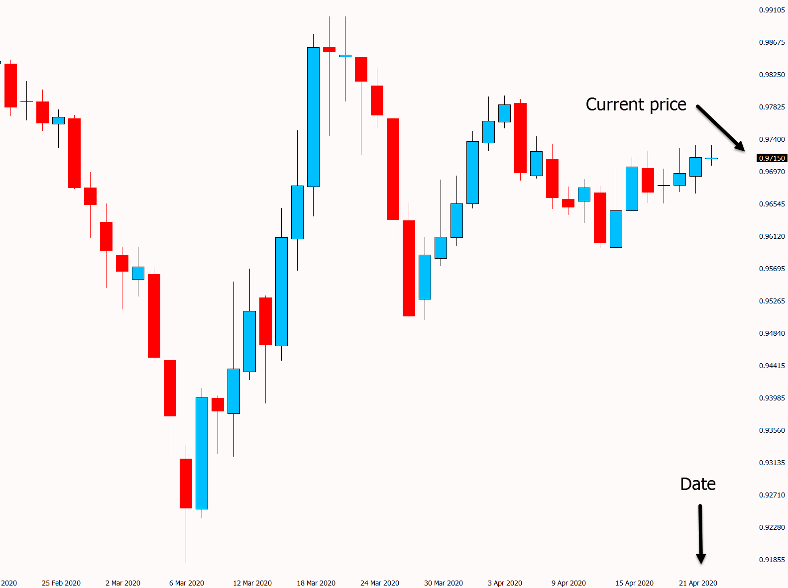 how read Forex chart