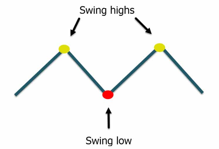 swing high swing low