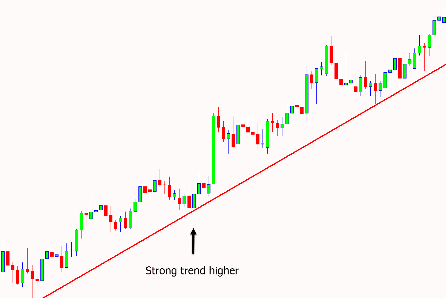 Trend trading price action