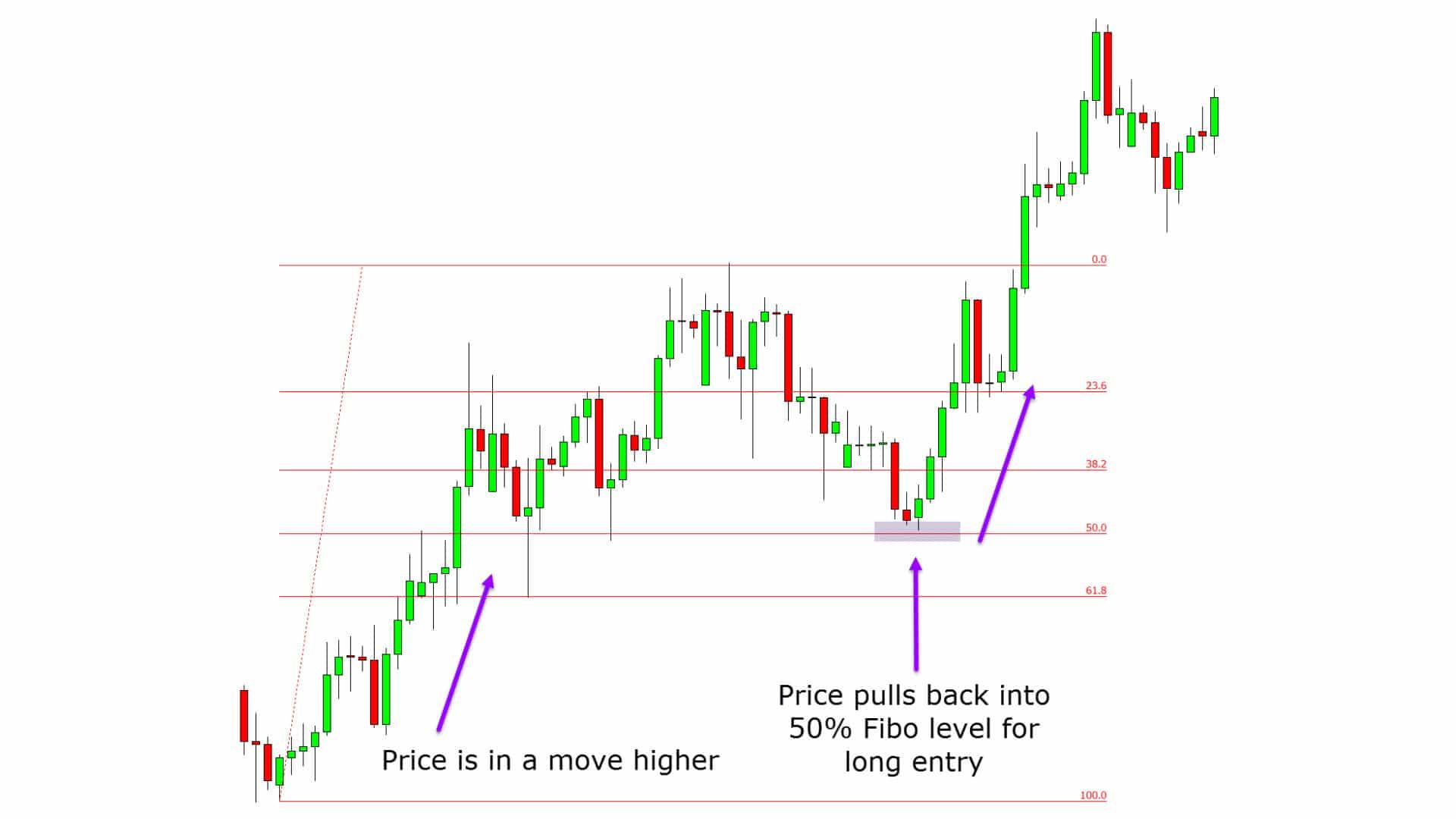 Fibonacci Retracement Trading Strategies – With Free PDF