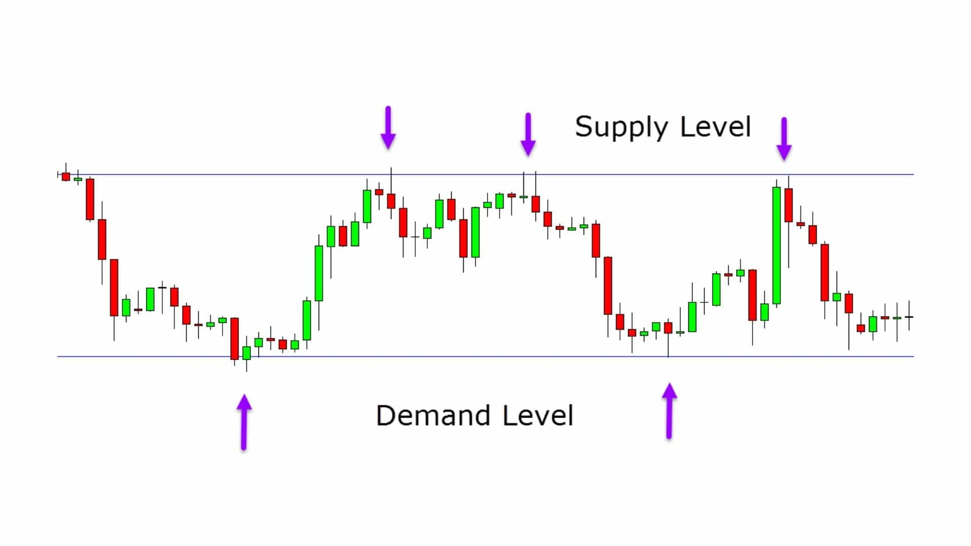 Supply and Demand Forex Trading Guide With Free PDF