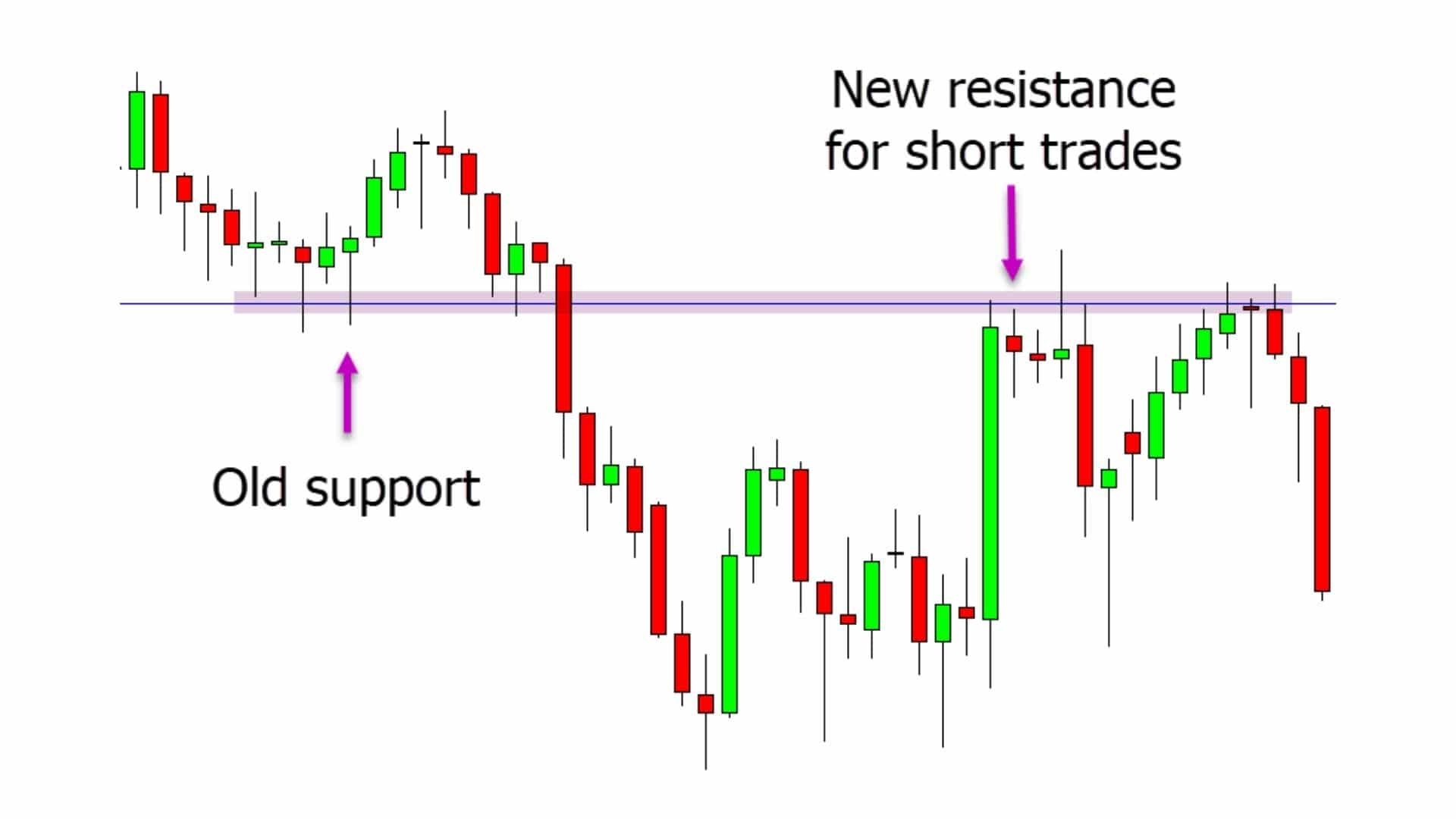 Profitable Chart Patterns With Free PDF Guide