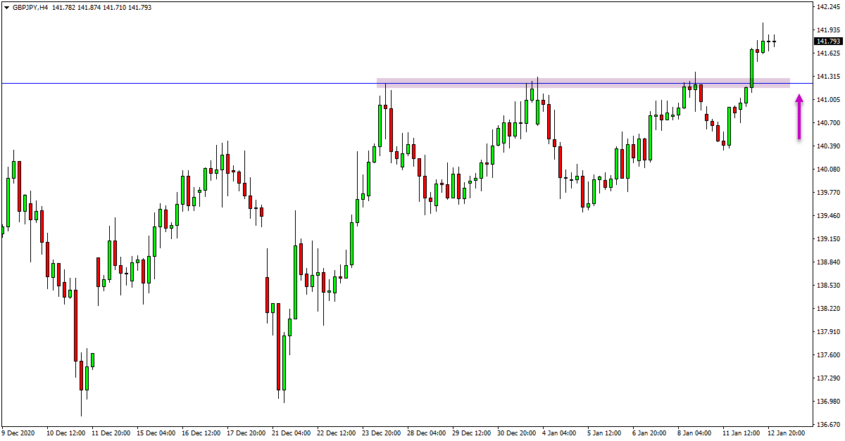GBPJPY and USDCHF Daily Trade Analysis – 13th Jan 2021