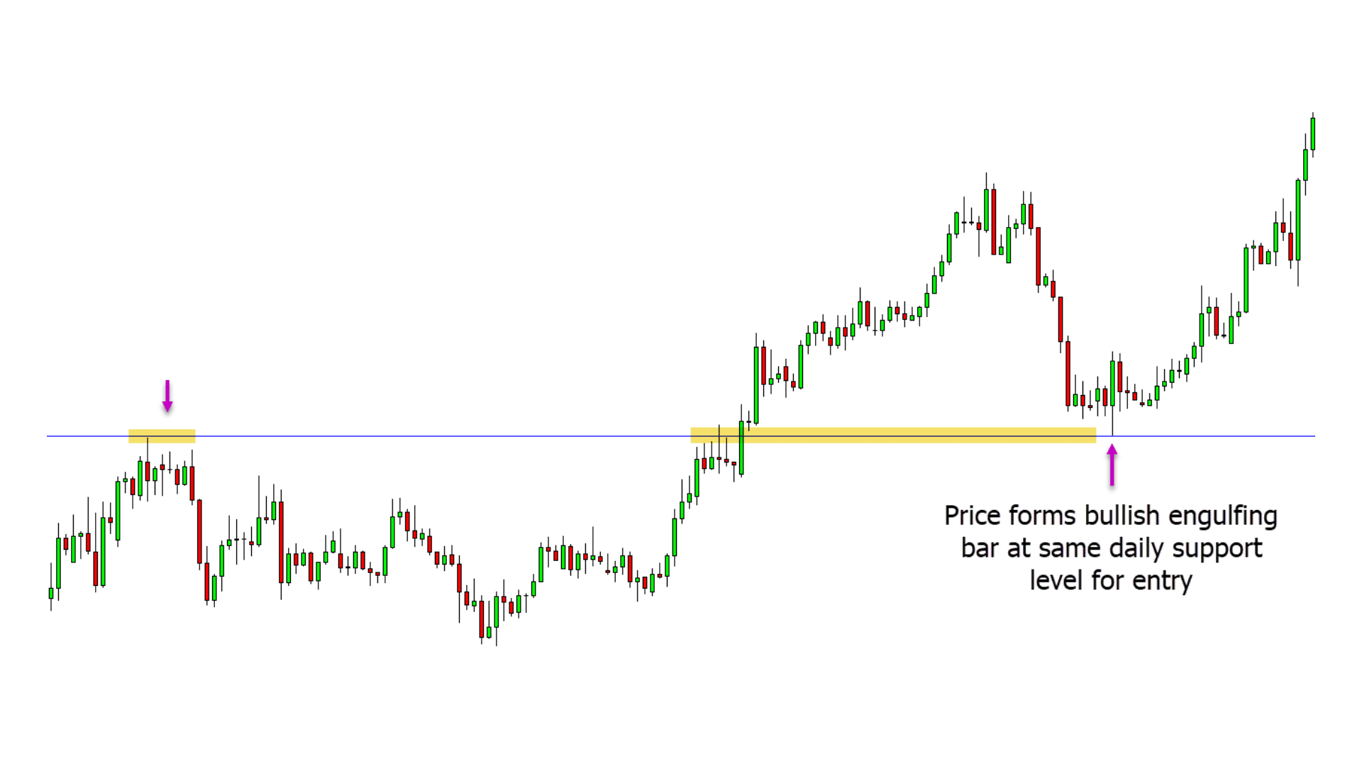 Multiple Time Frame Trading Strategy Guide With Free PDF