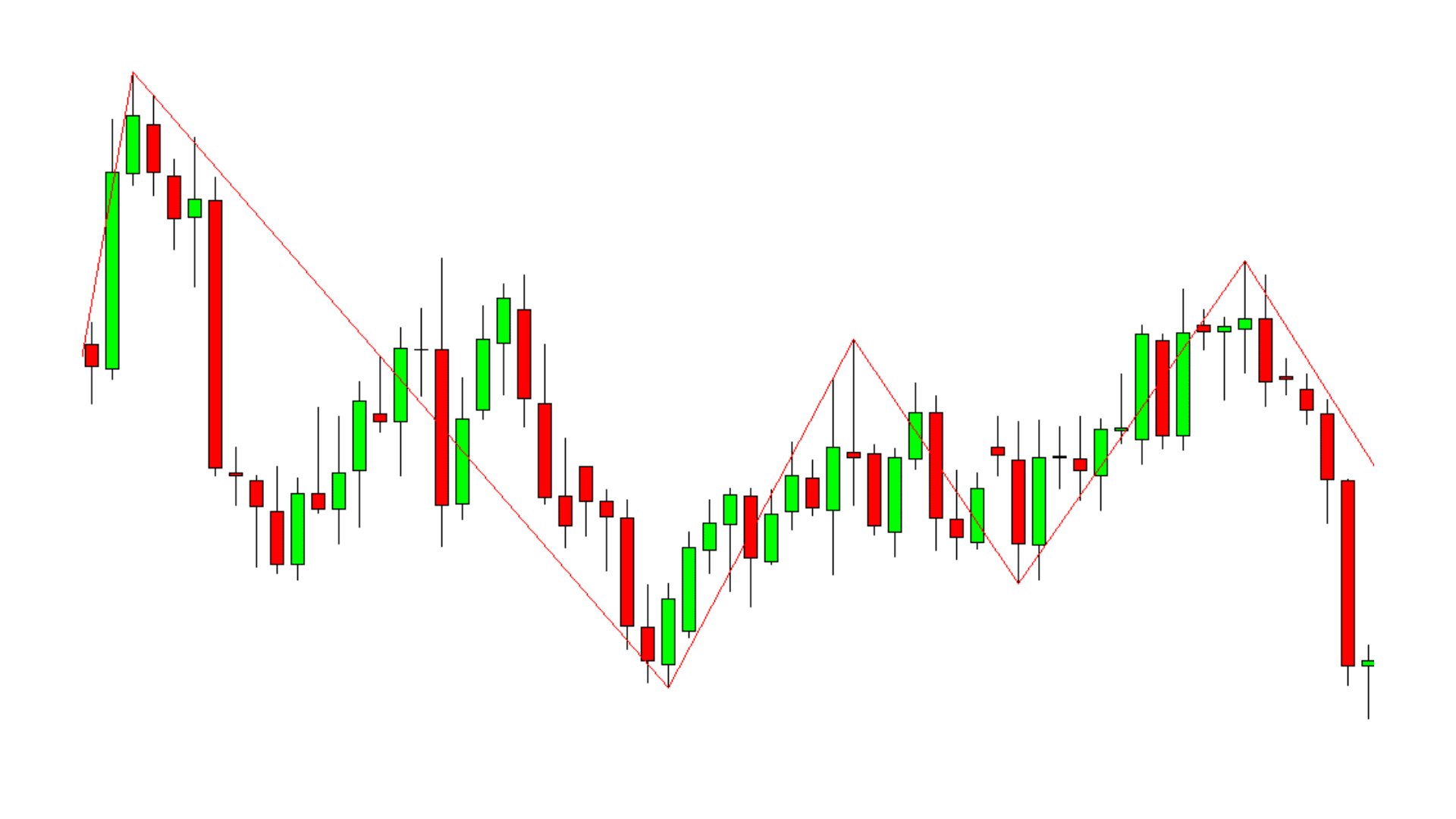 The Best Trend Reversal Indicators and How to Use Them